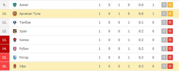Арсенал Тула – Уфа: турнирная таблица