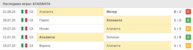 Аталанта — ПСЖ: статистика матчей