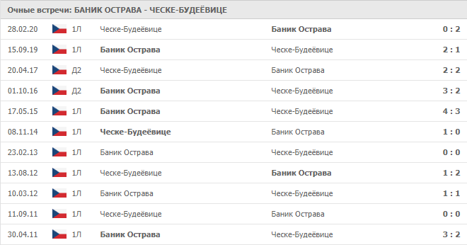 Баник Острава – Ческе-Будеёвице: статистика личных встреч