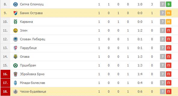 Баник Острава – Ческе-Будеёвице: турнирная таблица