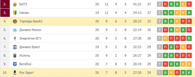 Рух Брест — Торпедо-БелАЗ: турнирная таблица