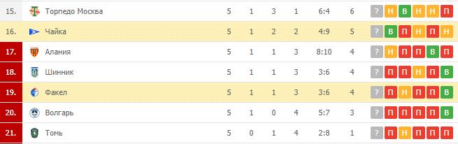 Балтика – Акрон Тольятти: турнирная таблица