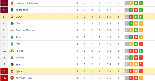ЦСКА – Рубин: турнирная таблица