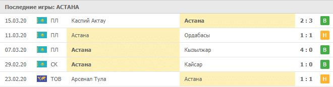Динамо Брест – Астана: статистика