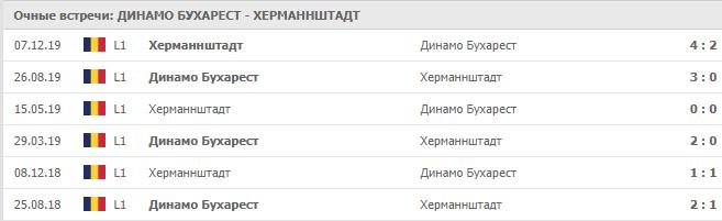 Динамо Бухарест – Херманнштадт: статистика личных встреч