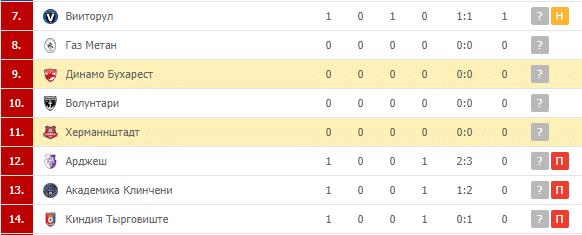 Динамо Бухарест – Херманнштадт: турнирная таблица