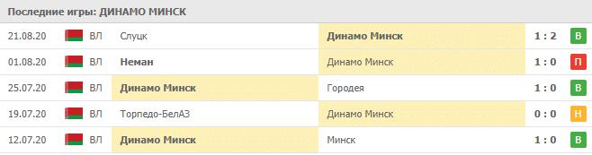 Динамо Минск – Пяст Гливице: статистика