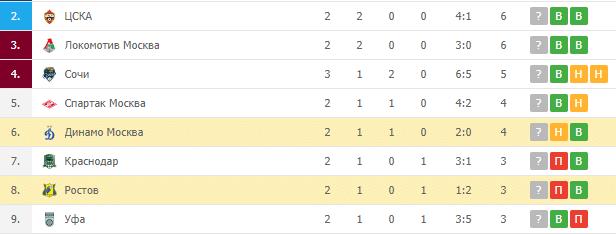 Динамо Москва – Ростов: турнирная таблица