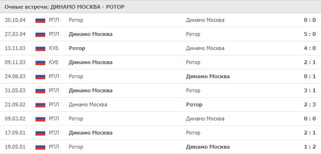 Динамо Москва – Ротор: статистика личных встреч