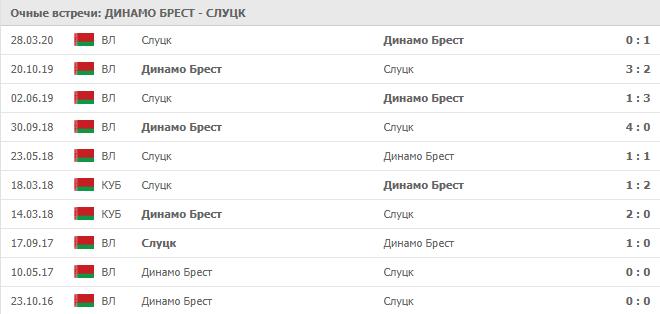 Динамо Брест — Слуцк: статистика личных встреч