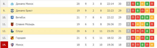 Динамо Брест — Слуцк: турнирная таблица