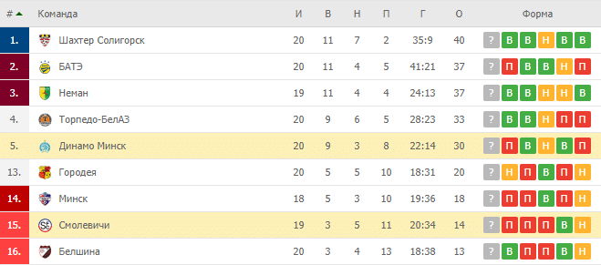 Динамо Минск — Смолевичи: турнирная таблица