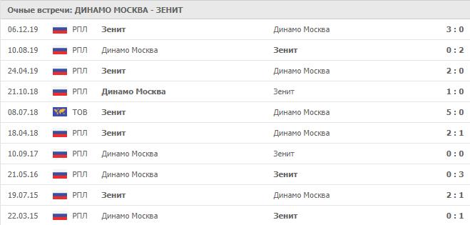 Динамо Москва – Зенит:статистика личных встреч