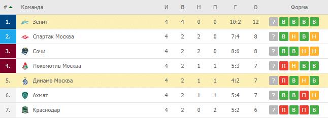 Динамо Москва – Зенит: турнирная таблица