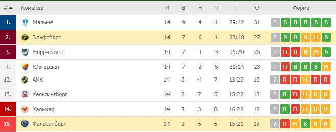 Эльфсбург — Фалькенберг: турнирная таблица