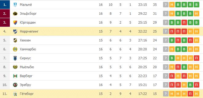 Гётеборг – Норрчепинг: таблица