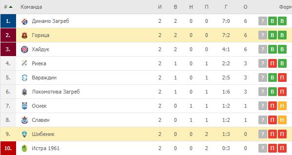 Горица – Шибеник: турнирная таблица