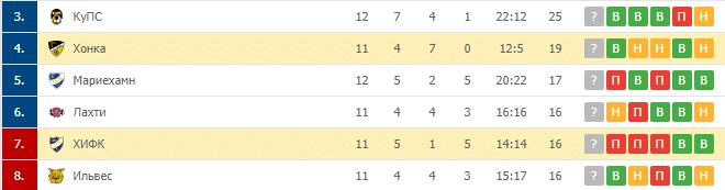Хонка – ХИФК: турнирная таблица