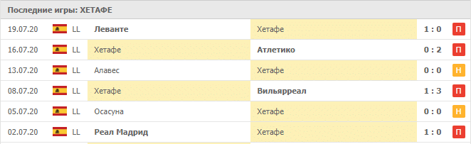 Интер — Хетафе: статистика матчей