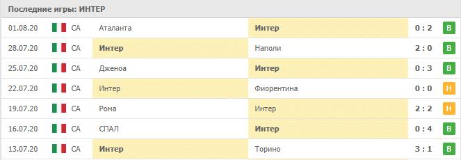 Интер — Хетафе: матчи