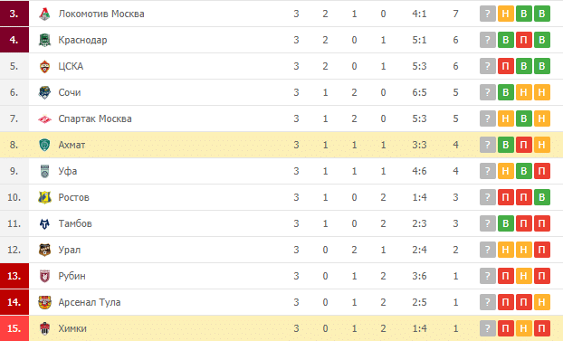 Химки – Ахмат: турнирная таблица