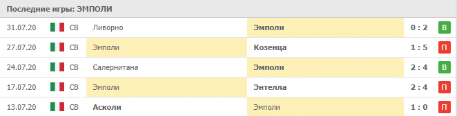 Кьево — Эмполи: статистика матчей