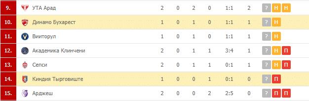 Чиндия – Динамо Бухарест: турнирная таблица