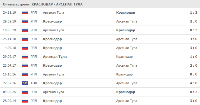 Краснодар — Арсенал Тула: статистика личных встреч