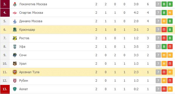 Краснодар — Арсенал Тула: турнирная таблица