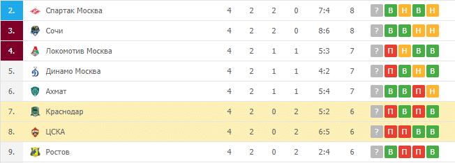 Краснодар – ЦСКА: турнирная таблица