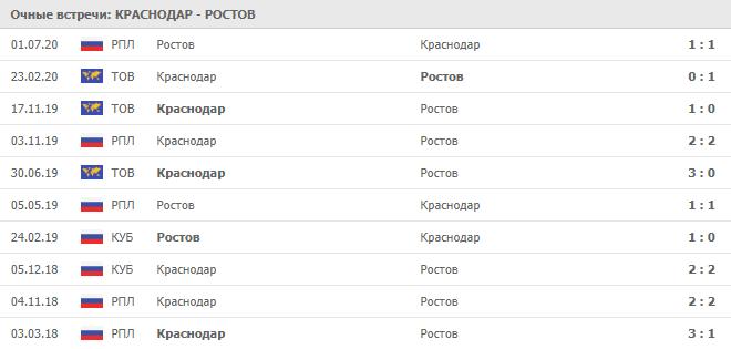 Краснодар – Ростов: статистика личных встреч