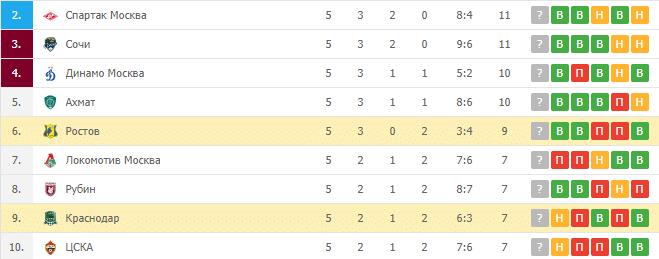 Краснодар – Ростов: турнирная таблица