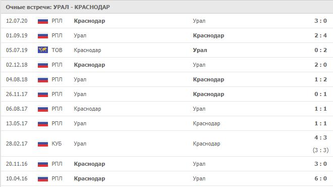 Урал – Краснодар: статистика личных встреч
