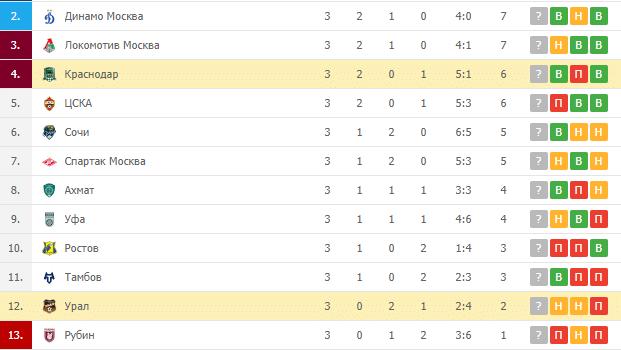 Урал – Краснодар: турнирная таблица