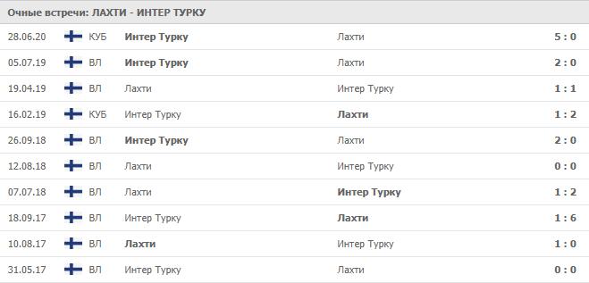 Балтика – Акрон Тольятти: статистика личных встреч