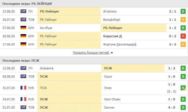 РБ Лейпциг – ПСЖ: турнирная таблица