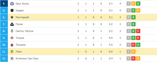 Леон — Монтеррей: турнирная таблица