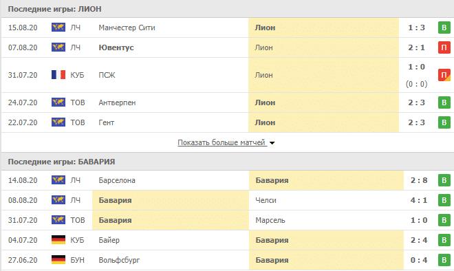 Лион – Бавария: таблица