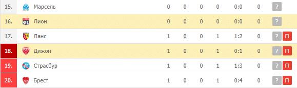 Лион – Дижон: турнирная таблица