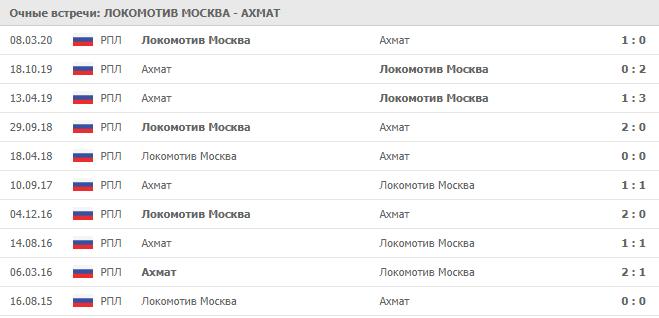 Локомотив Москва – Ахмат:статистика личных встреч
