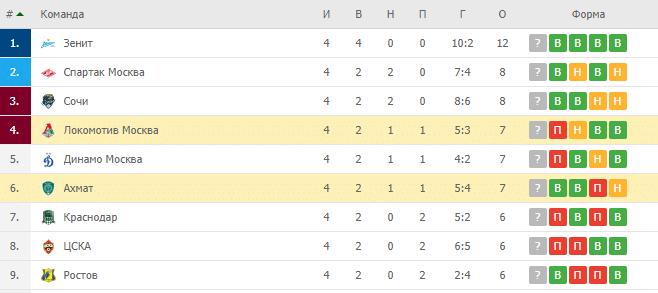 Локомотив Москва – Ахмат: турнирная таблица