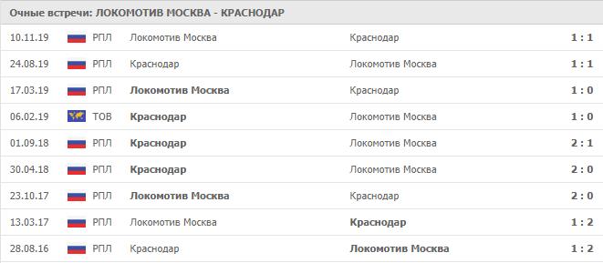 Локомотив Москва – Краснодар: статистика личных встреч