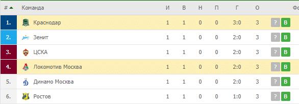 Локомотив Москва – Краснодар: турнирная таблица