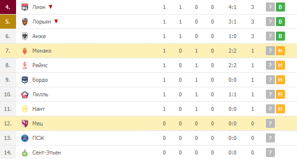 Мец – Монако: турнирная таблица