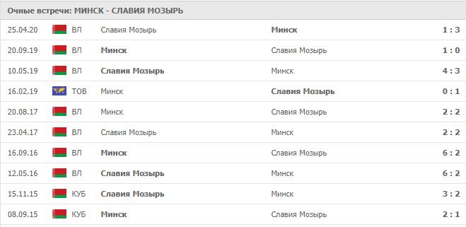 Минск — Славия Мозырь: статистика личных встреч