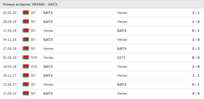 Неман – БАТЭ: статистика личных встреч