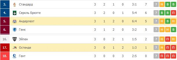 Остенде – Андерлехт: турнирная таблица