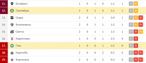 Палмейрас – Гояс: турнирная таблица