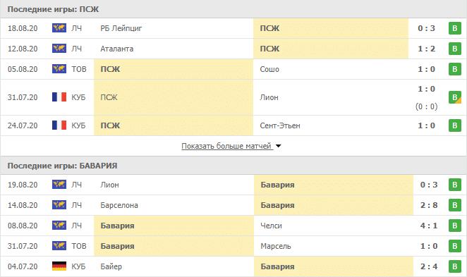 ПСЖ – Бавария: турнирная таблица