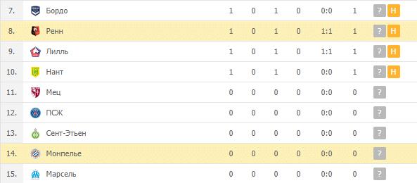 Ренн – Монпелье: турнирная таблица